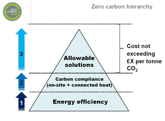 zero-carbon-hier
