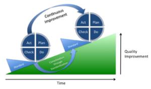 PDCA_Process