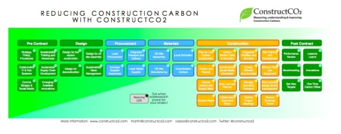 Reducing Construction Carbon - Infographic