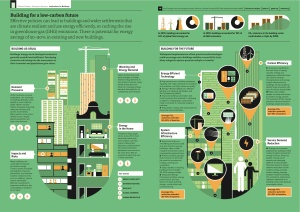 Building as Usual v Building for the Future Infographic