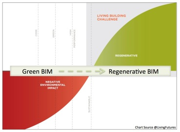 Where GreenBIM is today and where Green BIM needs to be, RegenerativeBIM.
