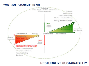FM Restorative Sustainability