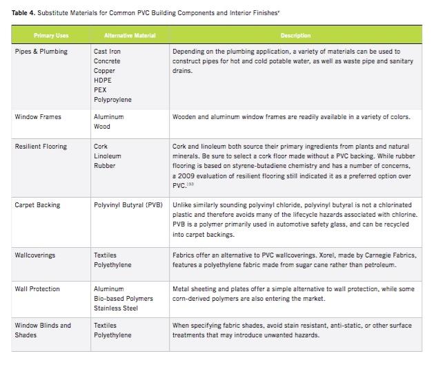 Avoiding PVC hazards through substitute materials