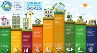 Content pages cityscape SDGs new