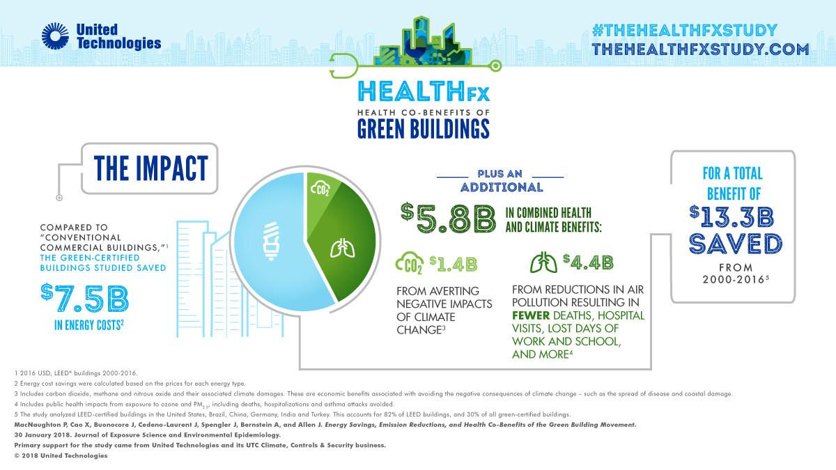 UTC Healthfx The Impact Infographic